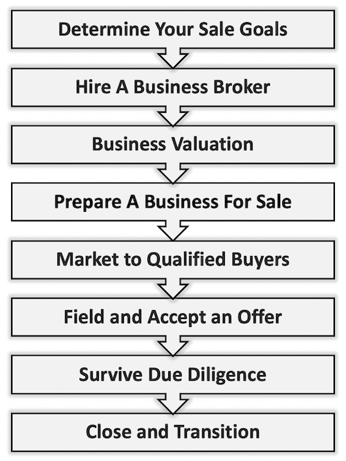 business broker process to sell a business