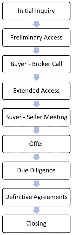 the exit broker process for buying a business