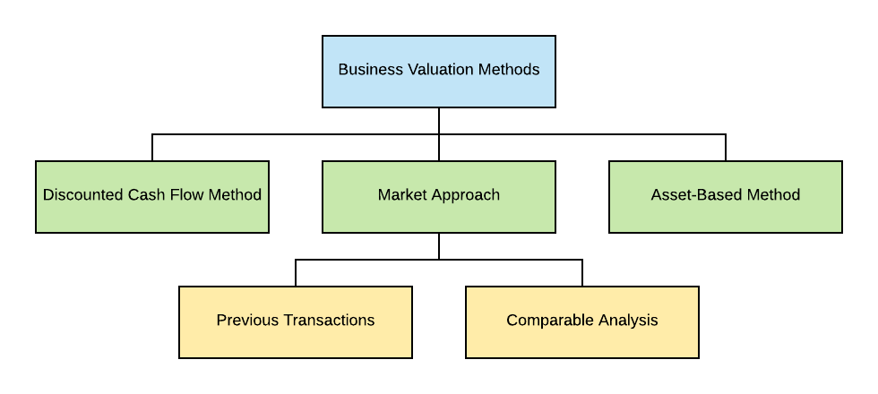 Business Valuation Methods Chart