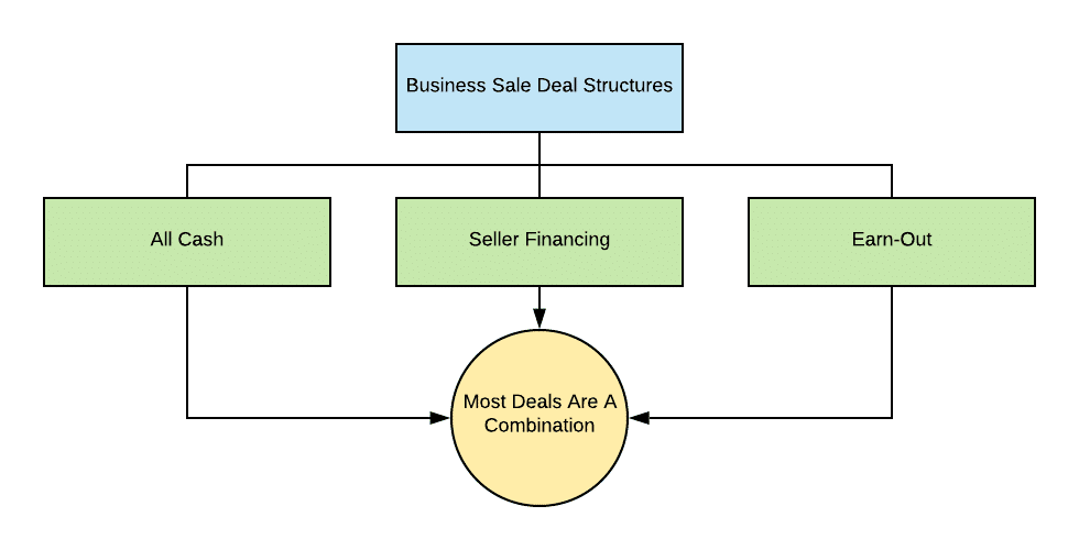 Deal Structures Chart