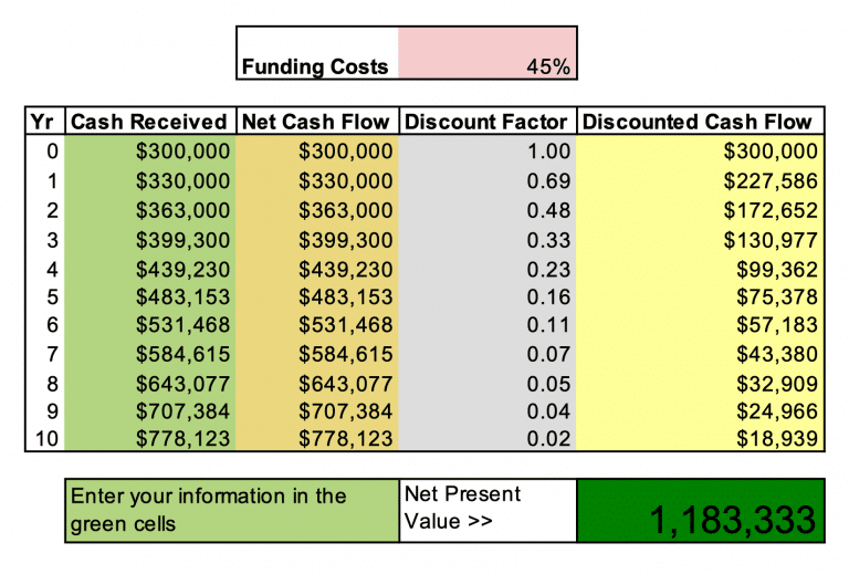 Discounted Cashflow Valuation Method Example