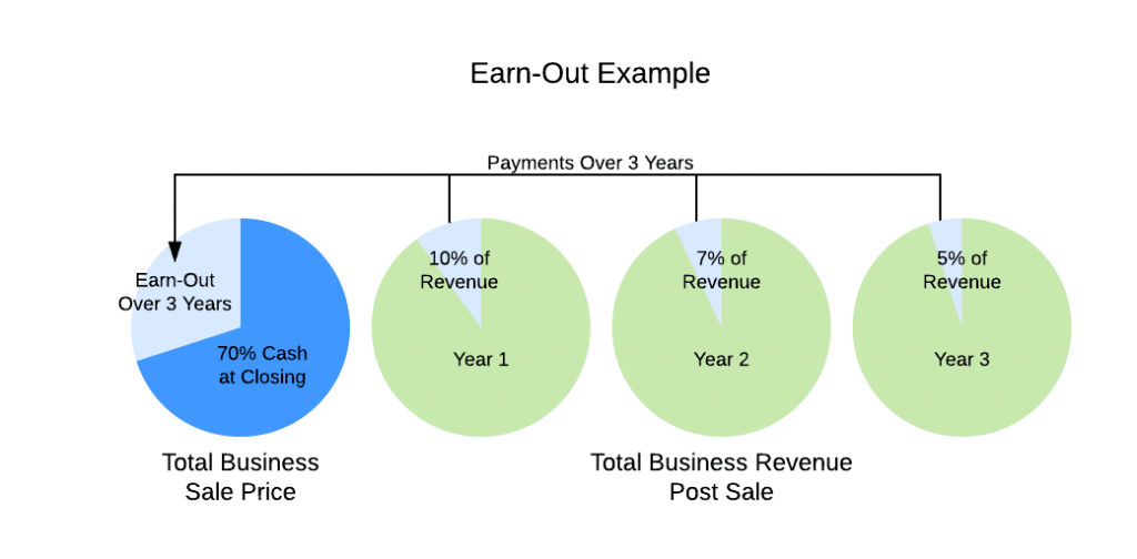 Earn Out Deal Structure