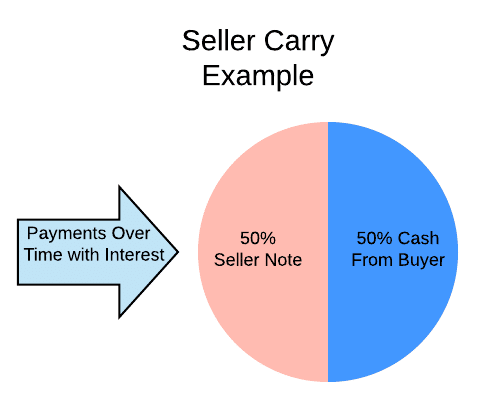 Seller Carry Back Structure